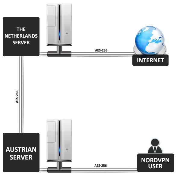NordVPN avis et son double VPN